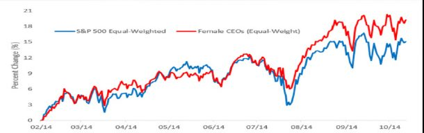 Best Moments for Women: female CEOs' businesses perform better than those run by men.